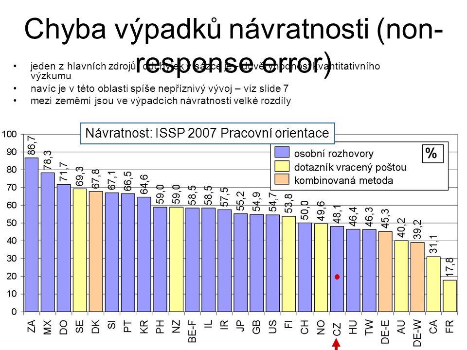 Chyba výpadků návratnosti (non-response error)