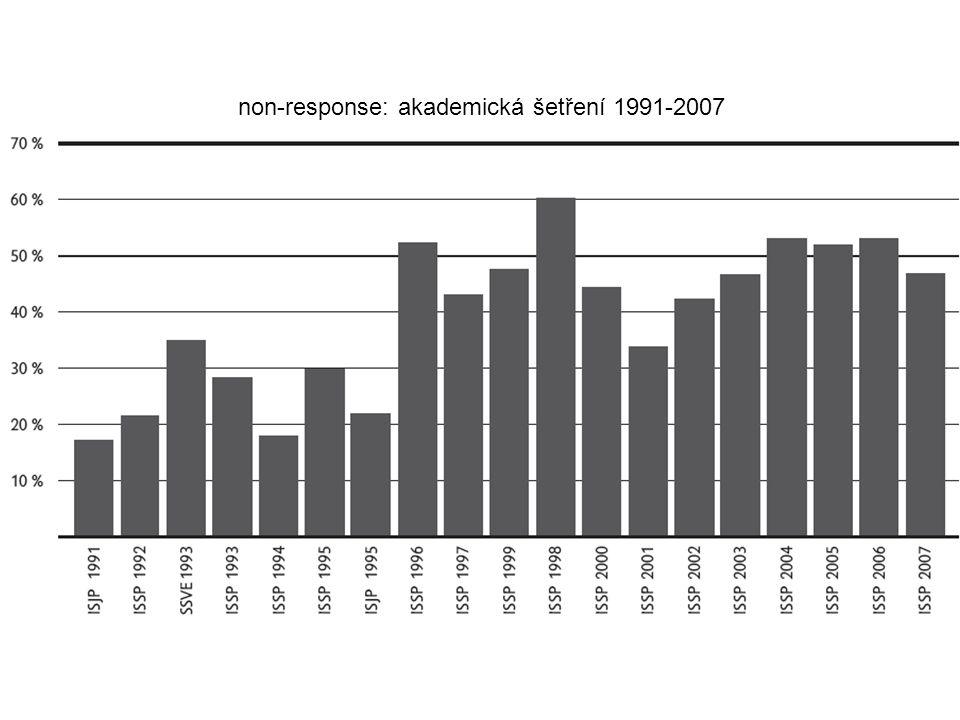 non-response: akademická šetření 1991-2007