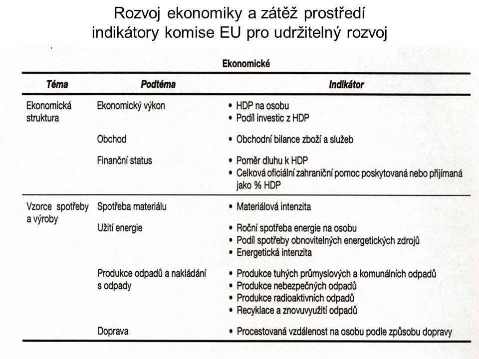 Rozvoj ekonomiky a zátěž prostředí indikátory komise EU pro udržitelný rozvoj