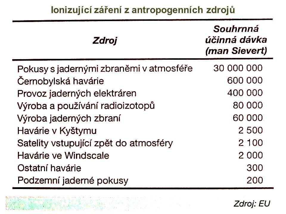 Ionizující záření z antropogenních zdrojů