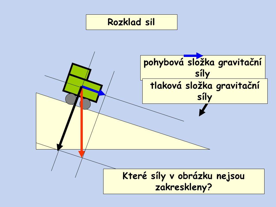 pohybová složka gravitační síly