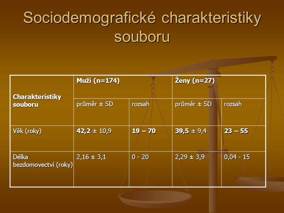 Sociodemografické charakteristiky souboru