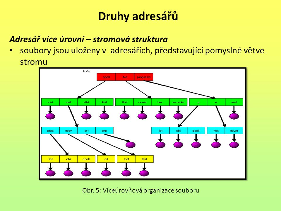 Druhy adresářů Adresář více úrovní – stromová struktura