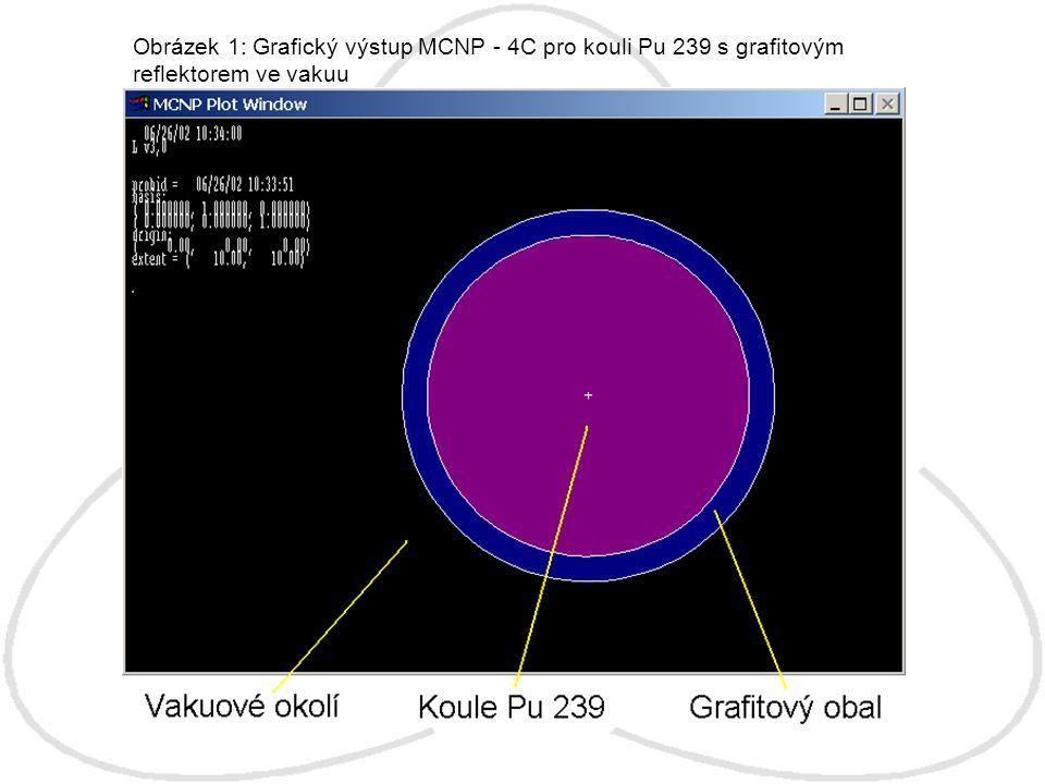 Obrázek 1: Grafický výstup MCNP - 4C pro kouli Pu 239 s grafitovým reflektorem ve vakuu