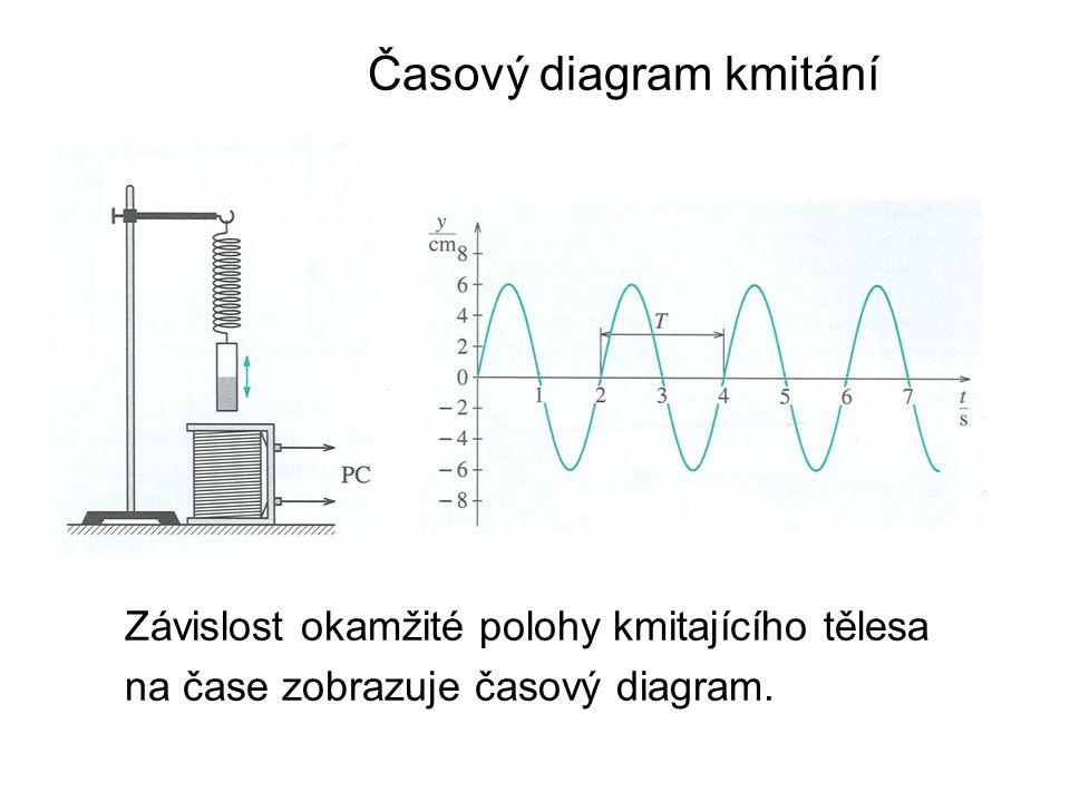 Časový diagram kmitání