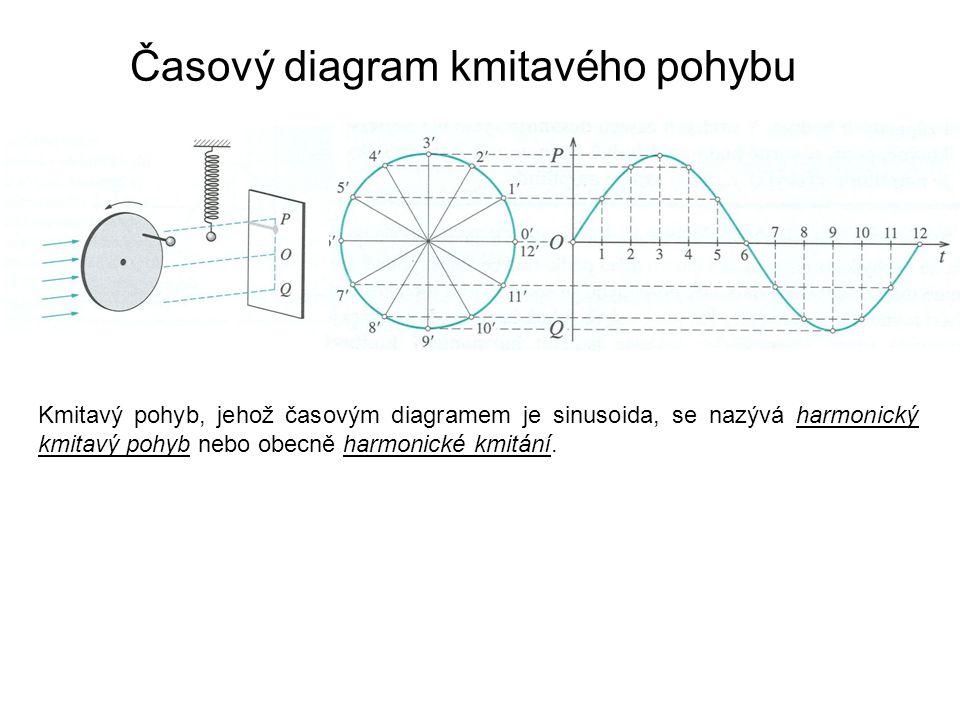 Časový diagram kmitavého pohybu