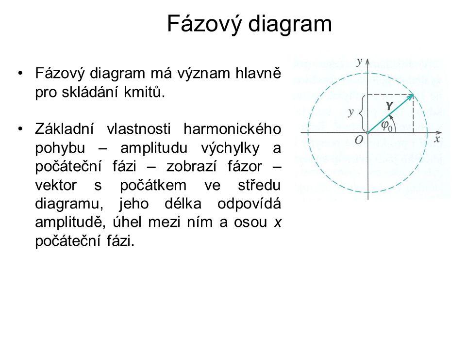 Fázový diagram Fázový diagram má význam hlavně pro skládání kmitů.