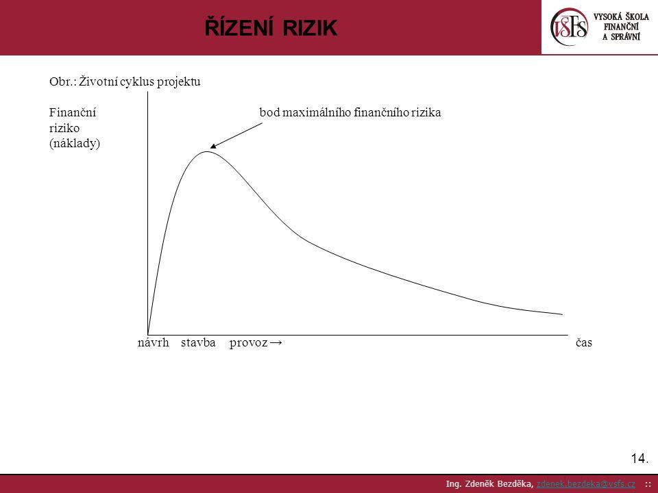 ŘÍZENÍ RIZIK Obr.: Životní cyklus projektu