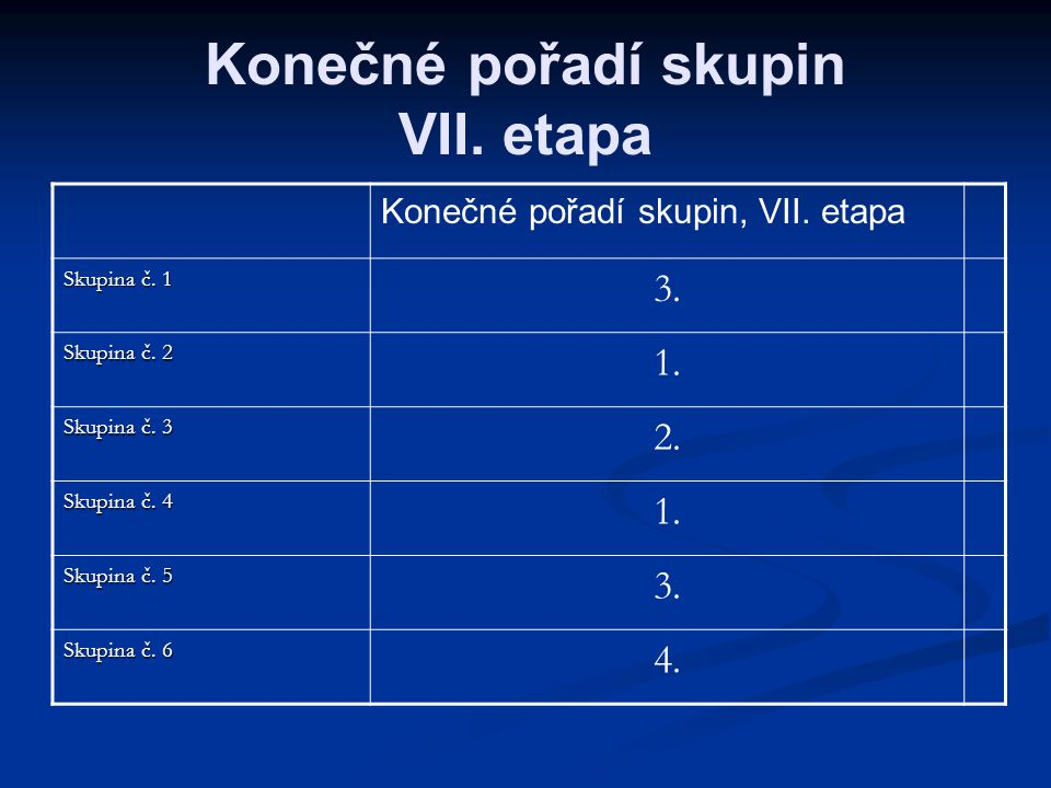 Konečné pořadí skupin VII. etapa
