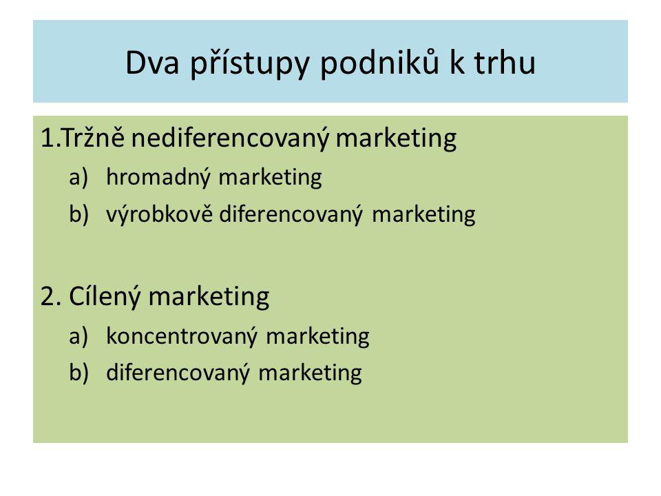 Dva přístupy podniků k trhu