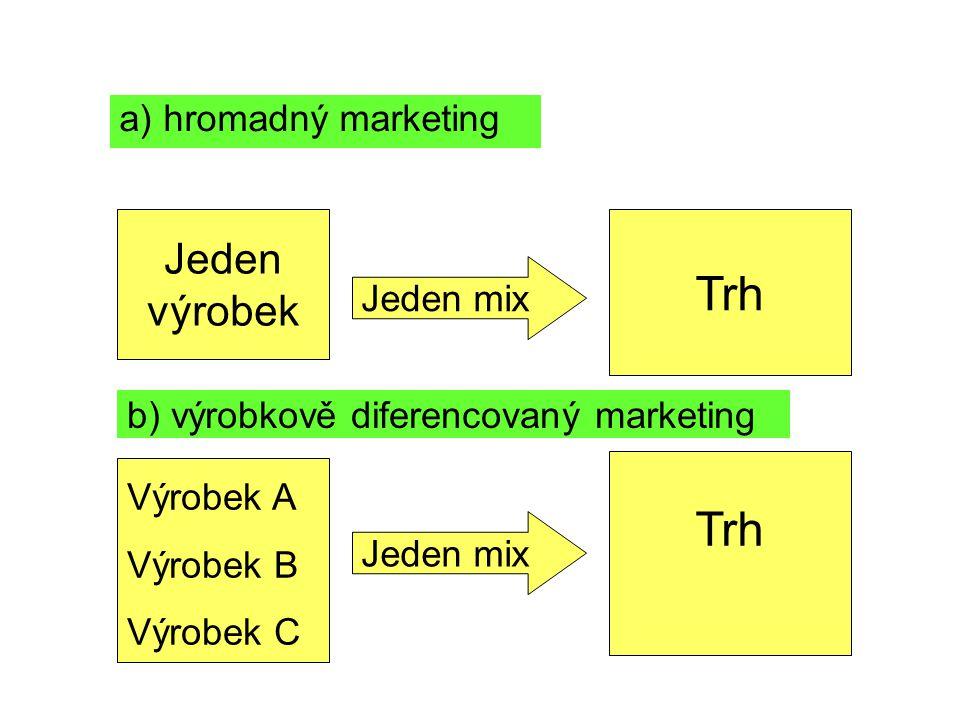 Trh Trh Jeden výrobek a) hromadný marketing Jeden mix