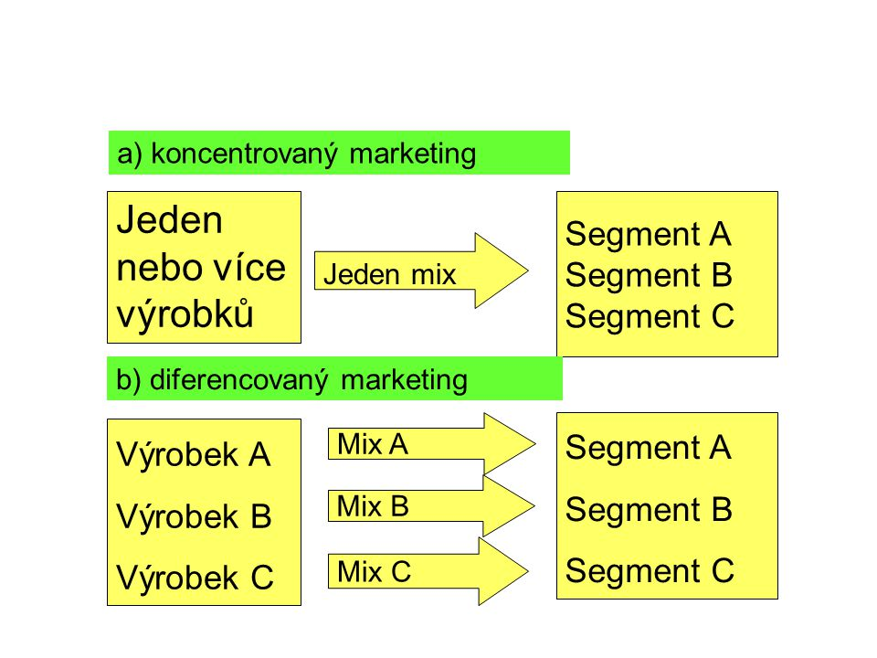 Jeden nebo více výrobků Segment A Segment B Segment C Segment A