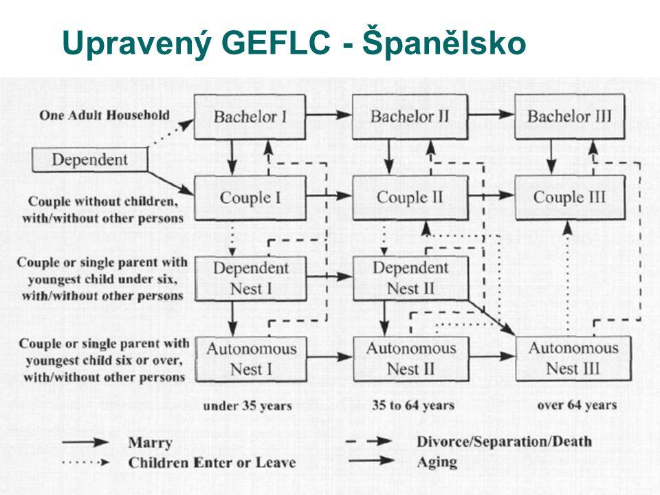 Upravený GEFLC - Španělsko