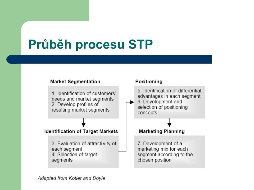 Průběh procesu STP