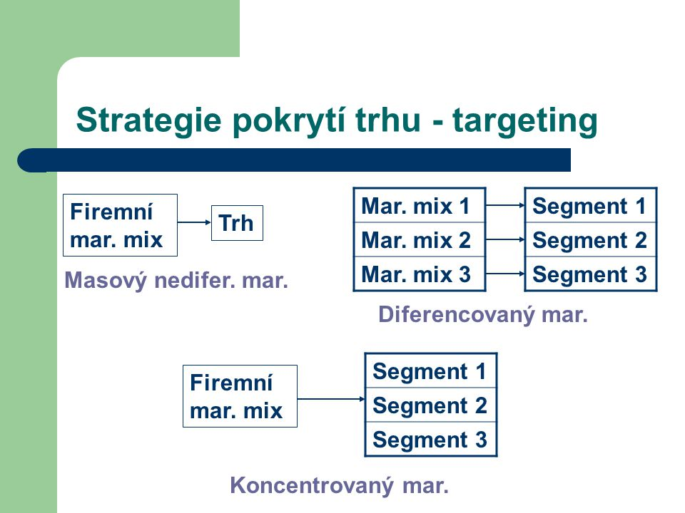 Strategie pokrytí trhu - targeting
