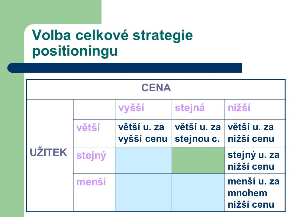 Volba celkové strategie positioningu