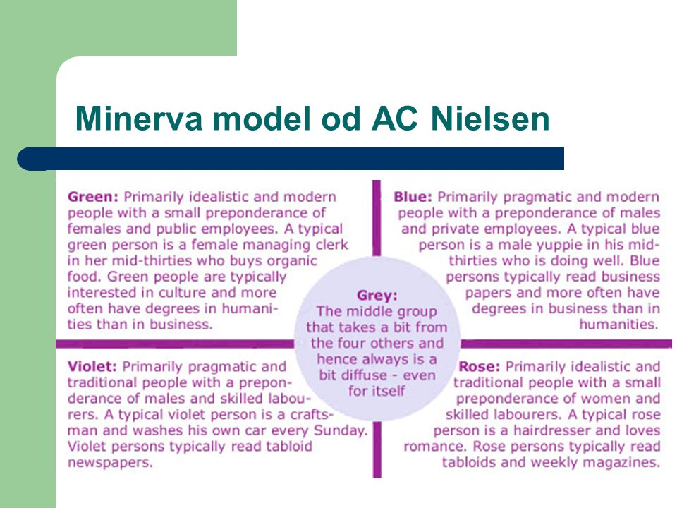 Minerva model od AC Nielsen