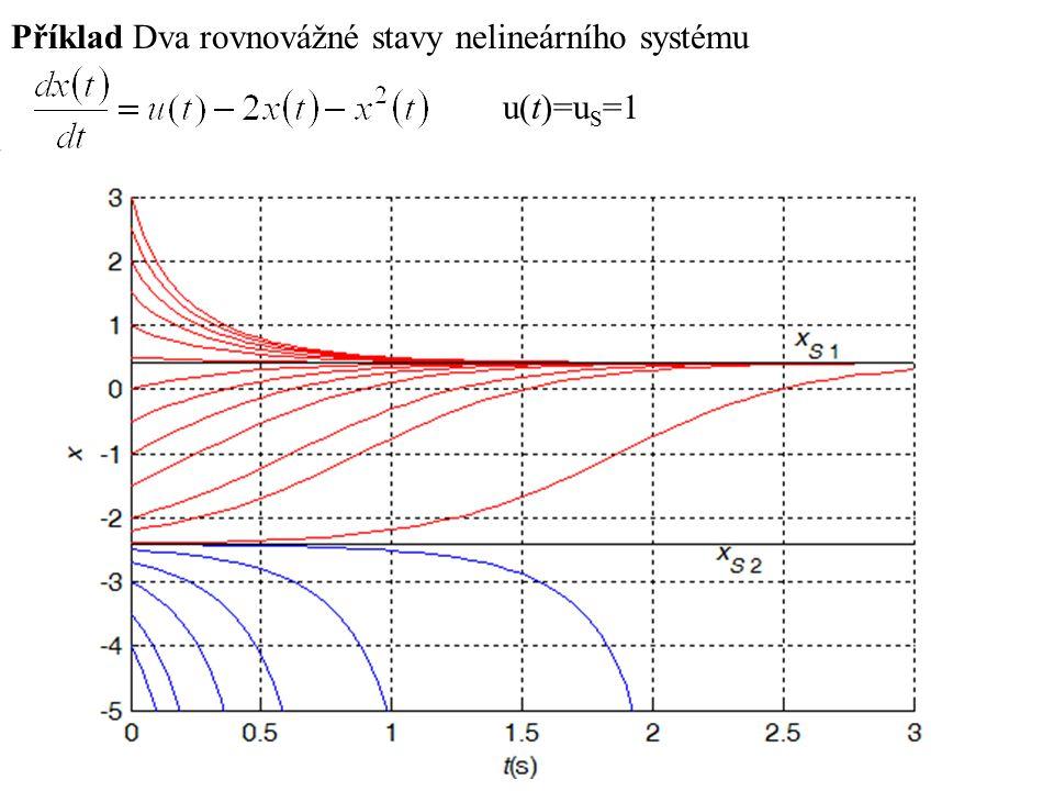 Příklad Dva rovnovážné stavy nelineárního systému