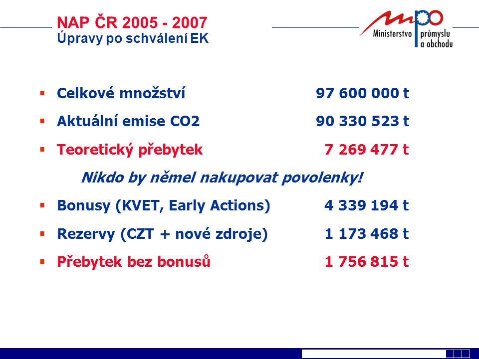 NAP ČR 2005 - 2007 Celkové množství 97 600 000 t