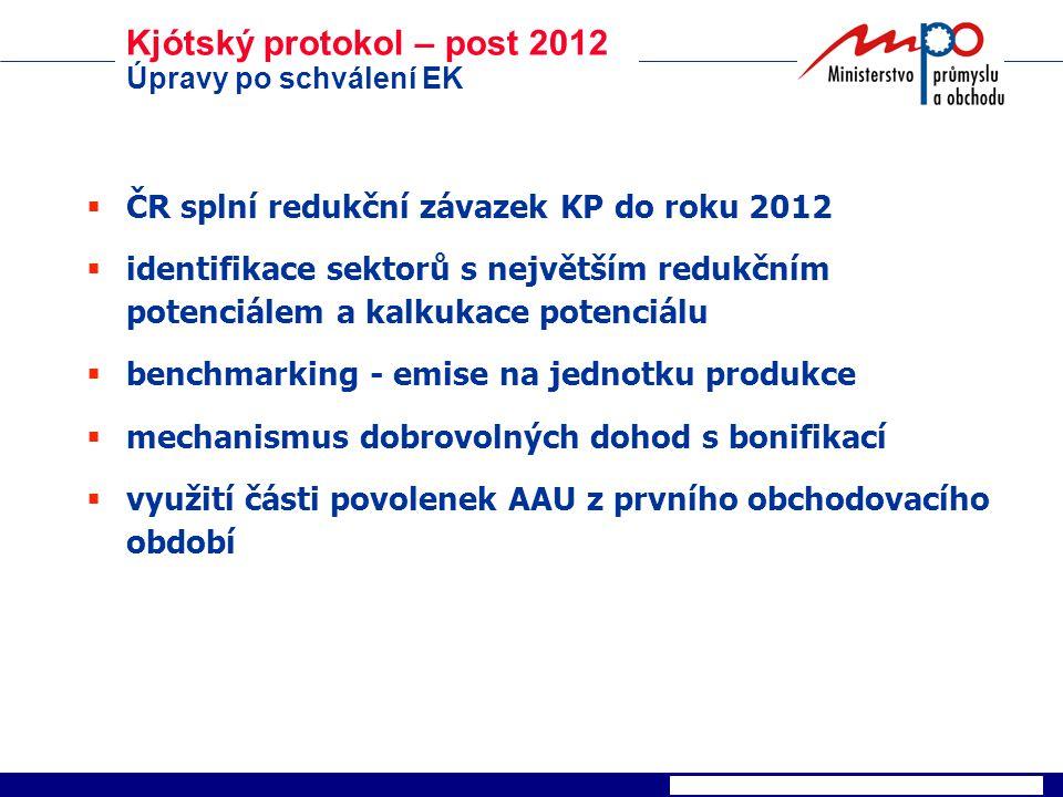 Kjótský protokol – post 2012