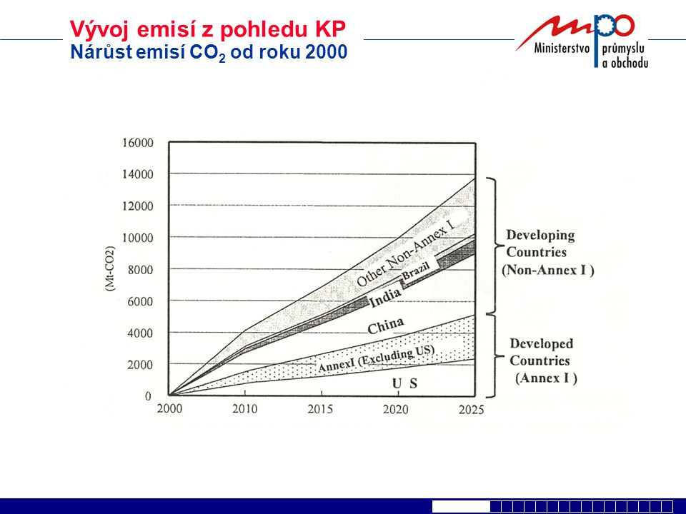 Vývoj emisí z pohledu KP