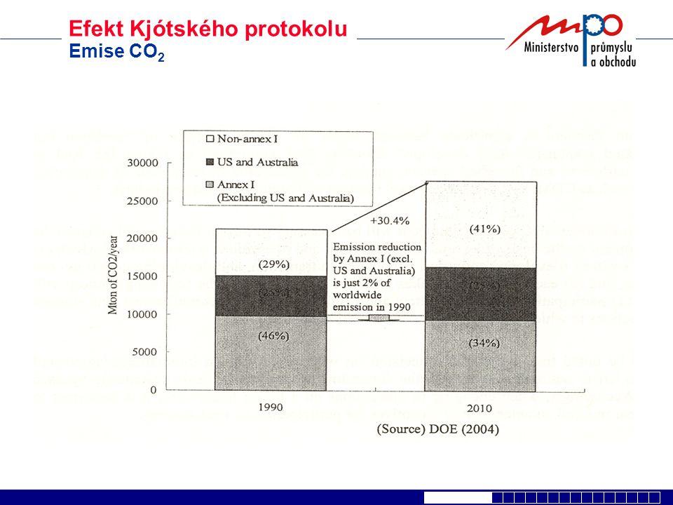 Efekt Kjótského protokolu