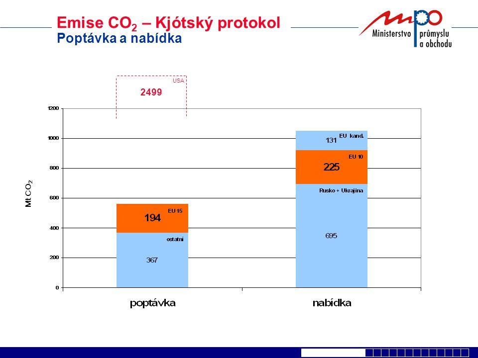 Emise CO2 – Kjótský protokol