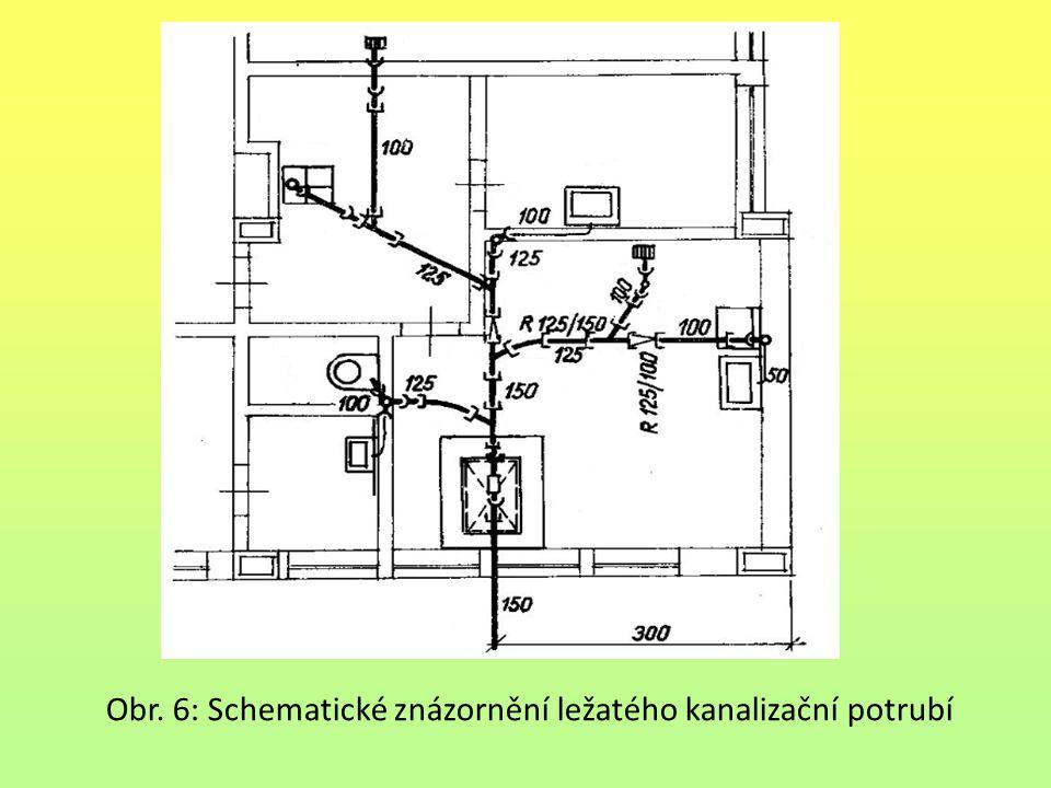 Obr. 6: Schematické znázornění ležatého kanalizační potrubí