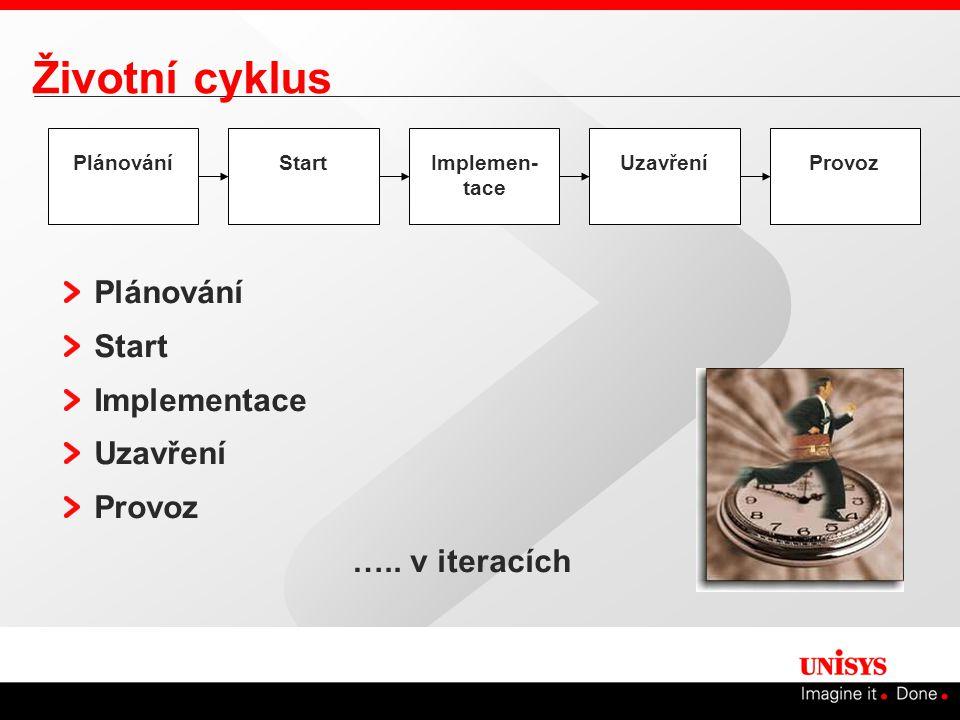 Životní cyklus Plánování Start Implementace Uzavření Provoz