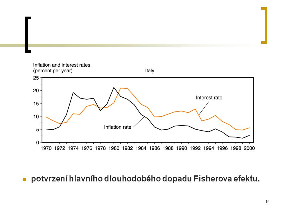 potvrzení hlavního dlouhodobého dopadu Fisherova efektu.