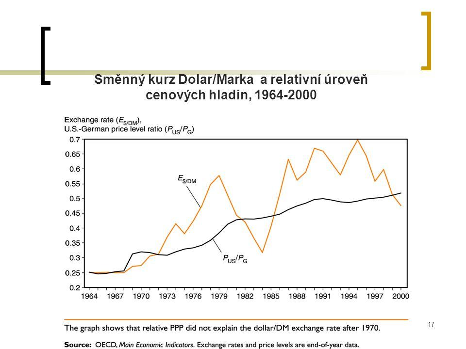 Směnný kurz Dolar/Marka a relativní úroveň cenových hladin, 1964-2000