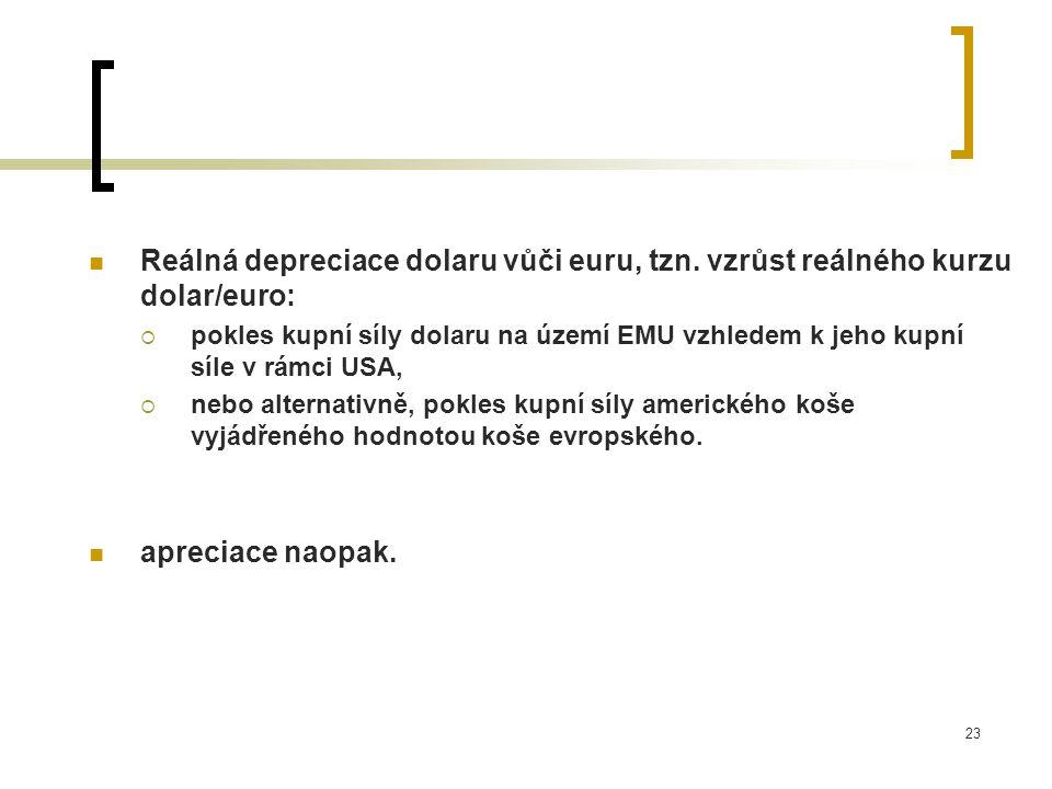 Reálná depreciace dolaru vůči euru, tzn