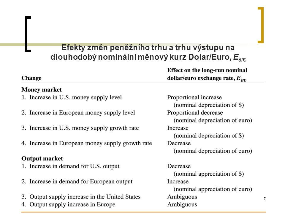 Efekty změn peněžního trhu a trhu výstupu na dlouhodobý nominální měnový kurz Dolar/Euro, E$/€