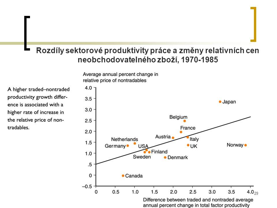 Rozdíly sektorové produktivity práce a změny relativních cen neobchodovatelného zboží, 1970-1985