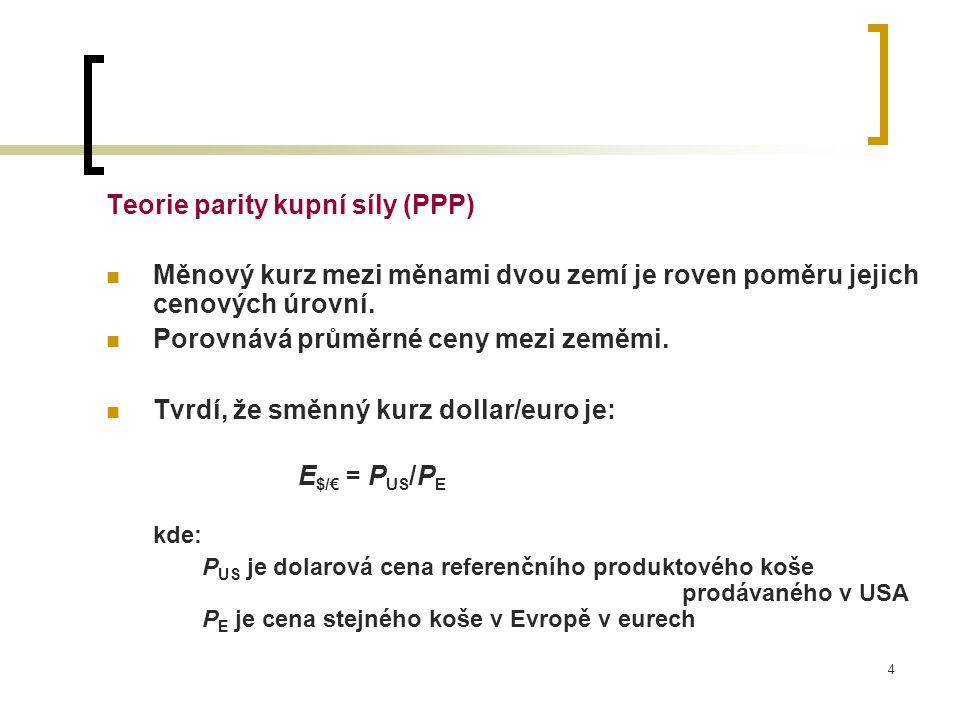 Teorie parity kupní síly (PPP)