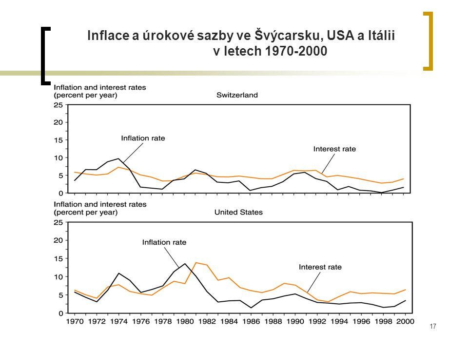 Inflace a úrokové sazby ve Švýcarsku, USA a Itálii v letech 1970-2000