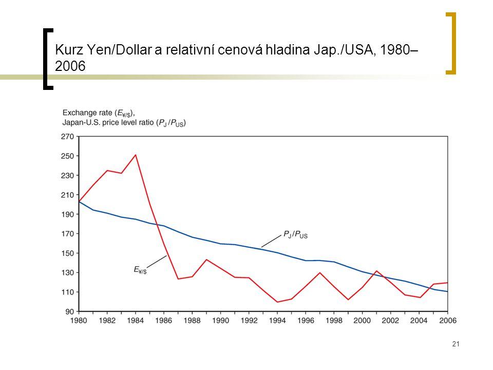 Kurz Yen/Dollar a relativní cenová hladina Jap./USA, 1980–2006