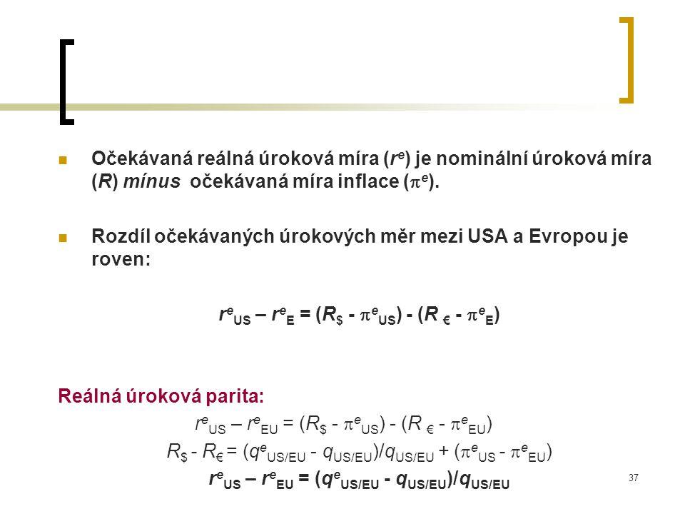 Rozdíl očekávaných úrokových měr mezi USA a Evropou je roven: