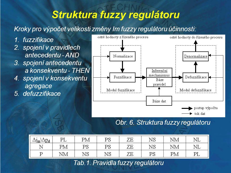 Struktura fuzzy regulátoru