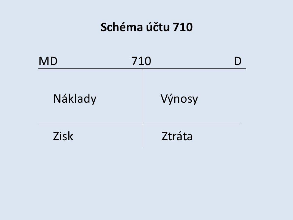 Schéma účtu 710 MD 710 D Náklady Výnosy Zisk Ztráta