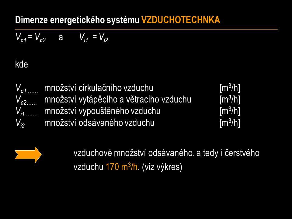 Dimenze energetického systému VZDUCHOTECHNKA