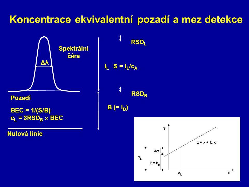 Koncentrace ekvivalentní pozadí a mez detekce