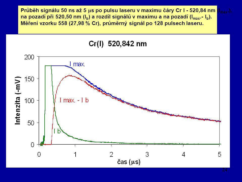 Průběh signálu 50 ns až 5 ms po pulsu laseru v maximu čáry Cr I - 520,84 nm (Imax.),