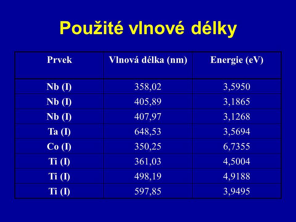 Použité vlnové délky Prvek Vlnová délka (nm) Energie (eV) Nb (I)