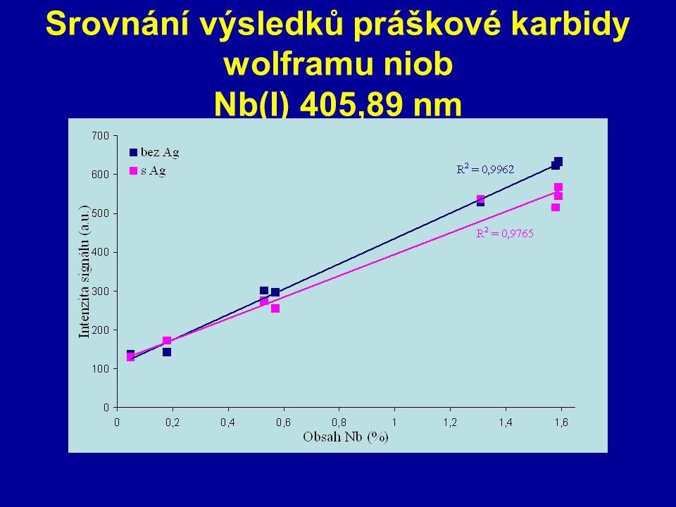 Srovnání výsledků práškové karbidy wolframu niob Nb(I) 405,89 nm