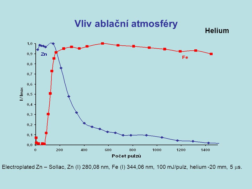 Vliv ablační atmosféry