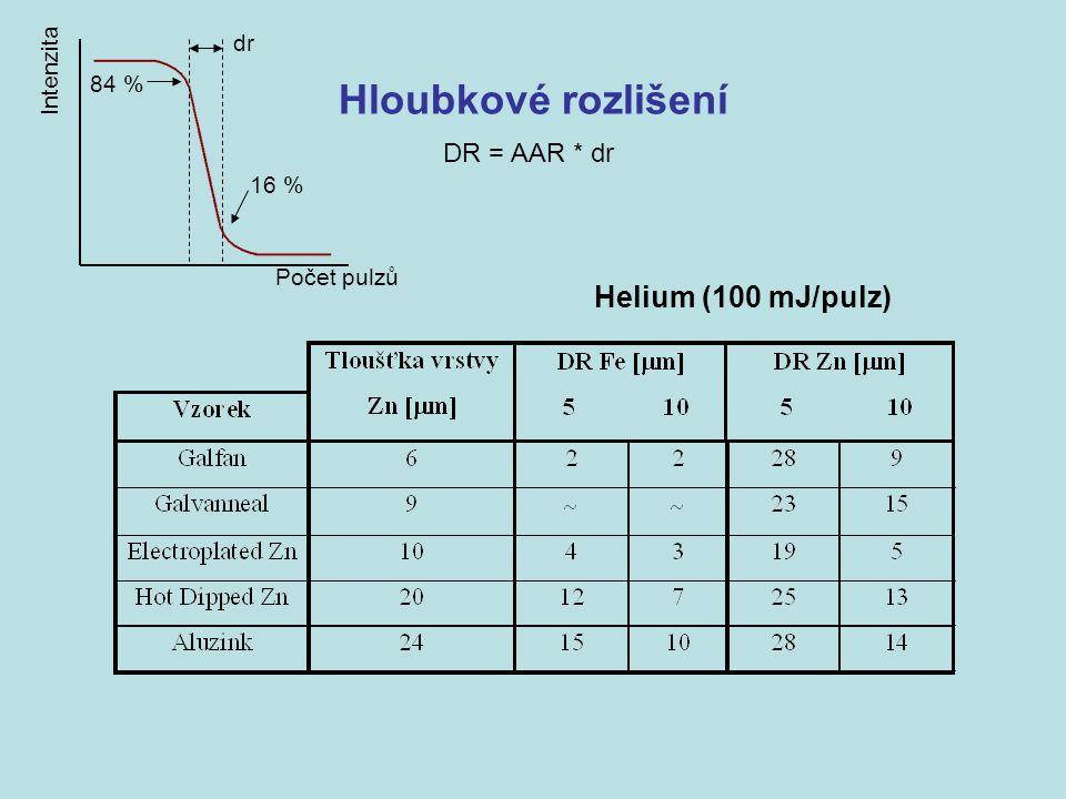 Hloubkové rozlišení Helium (100 mJ/pulz) DR = AAR * dr dr Intenzita