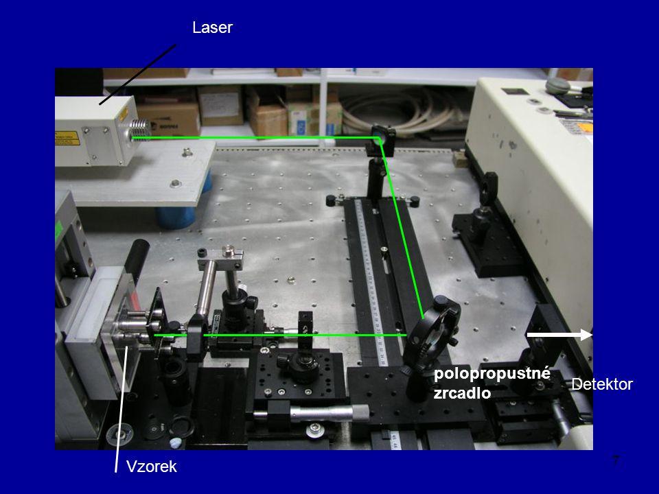 Laser polopropustné zrcadlo Detektor Vzorek