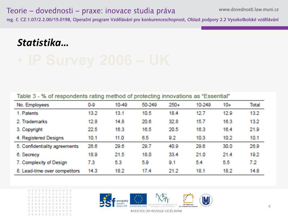 Statistika… IP Survey 2006 – UK 1700 firem z UK, všechny obory