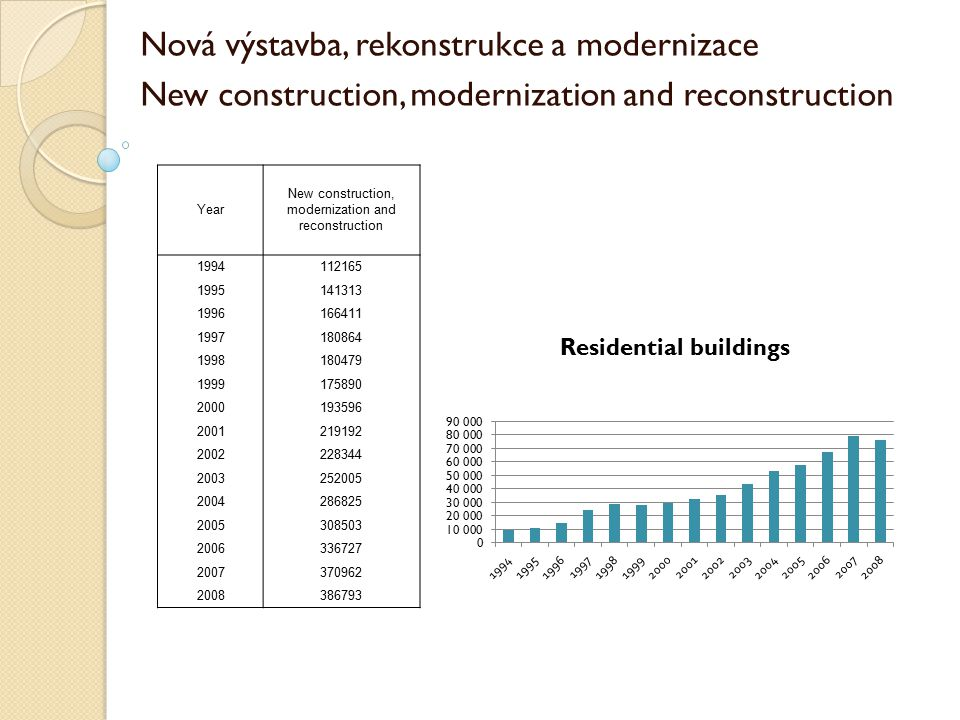 New construction, modernization and reconstruction